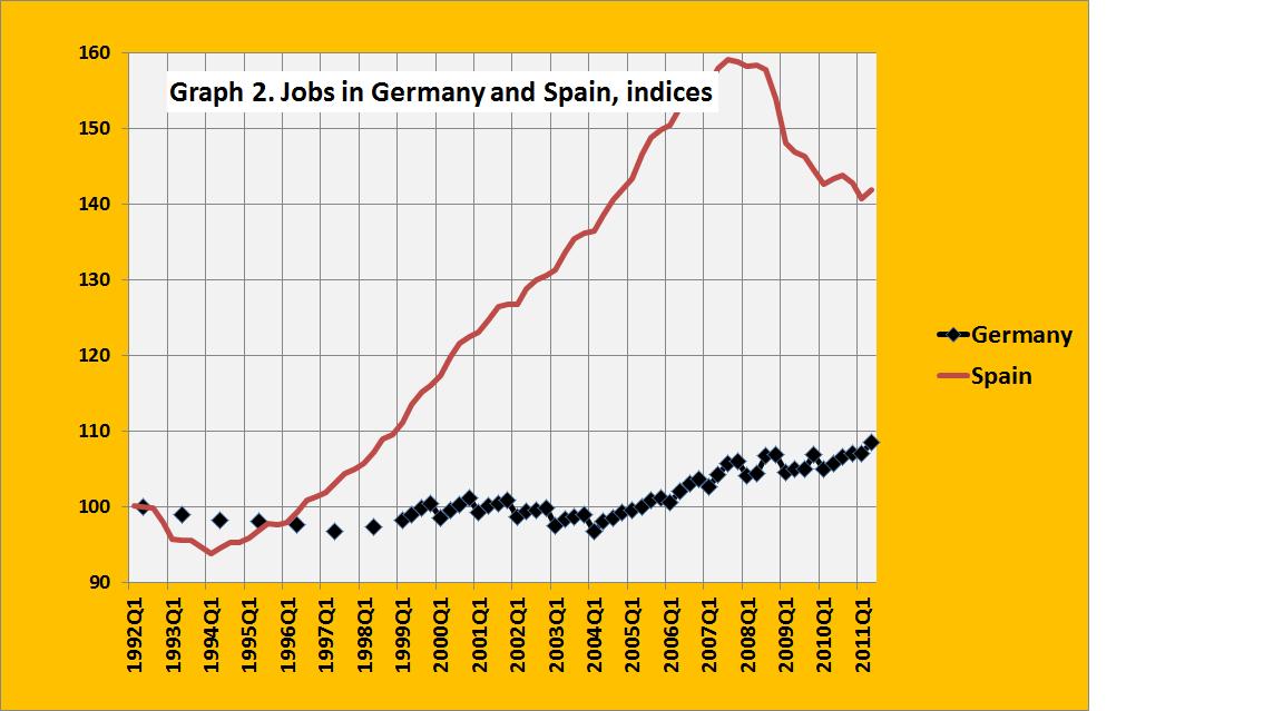 The great Spanish job machine… (charts) | Real-World Economics ...