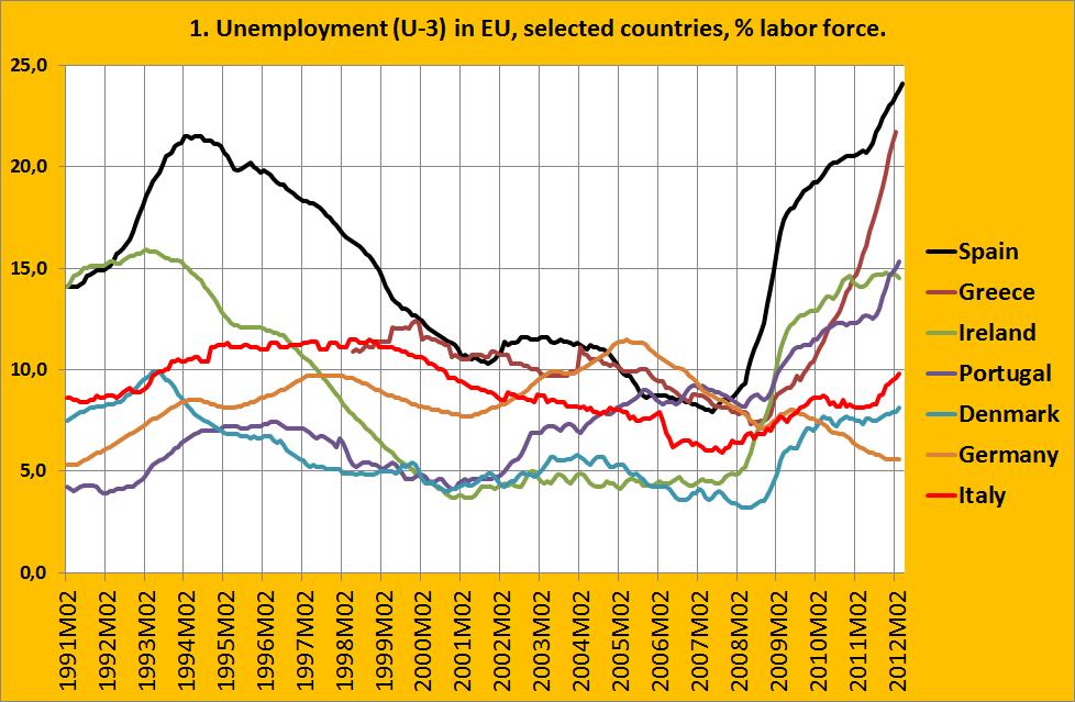 Werkloosheid in Europa...