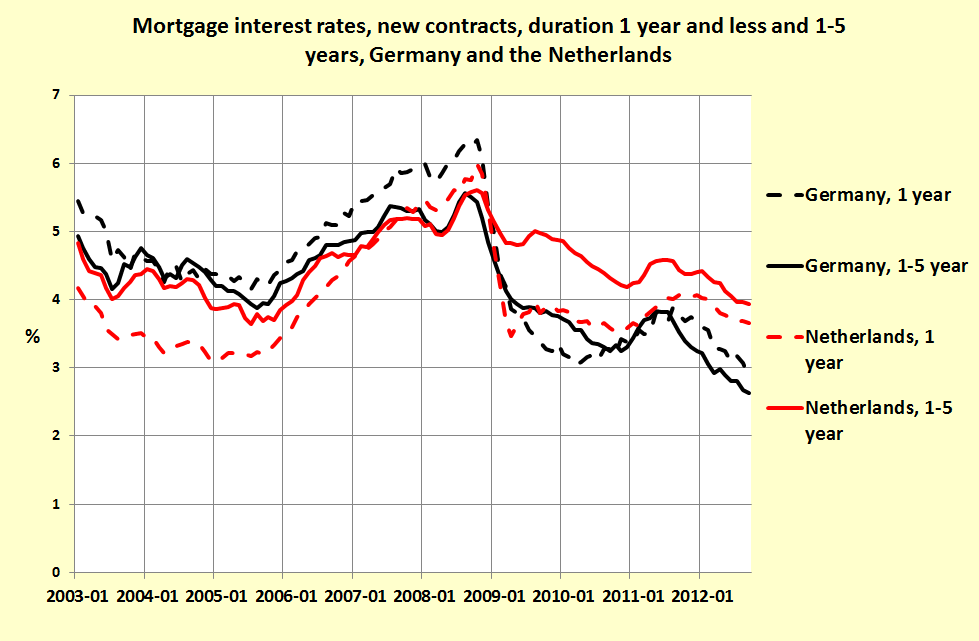 Forum koffiekamer huizenprijzen dalen met 60 in 7 jaar for Hypotheek rentes