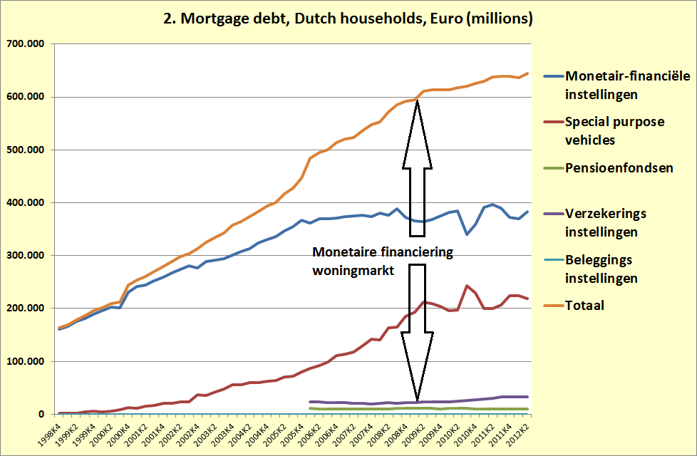 Dutch mortgage debt