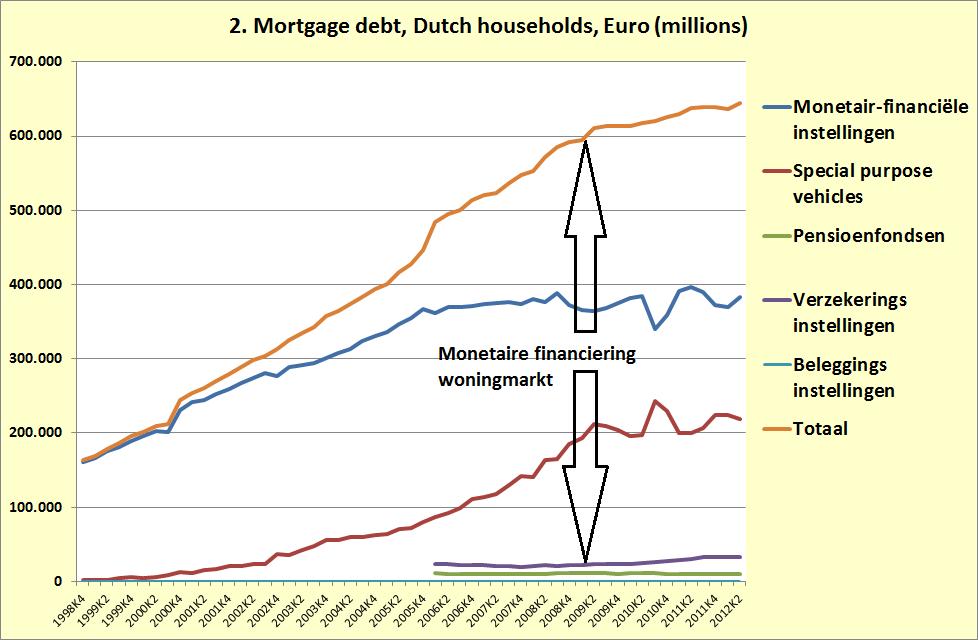Dutch mortgage debt