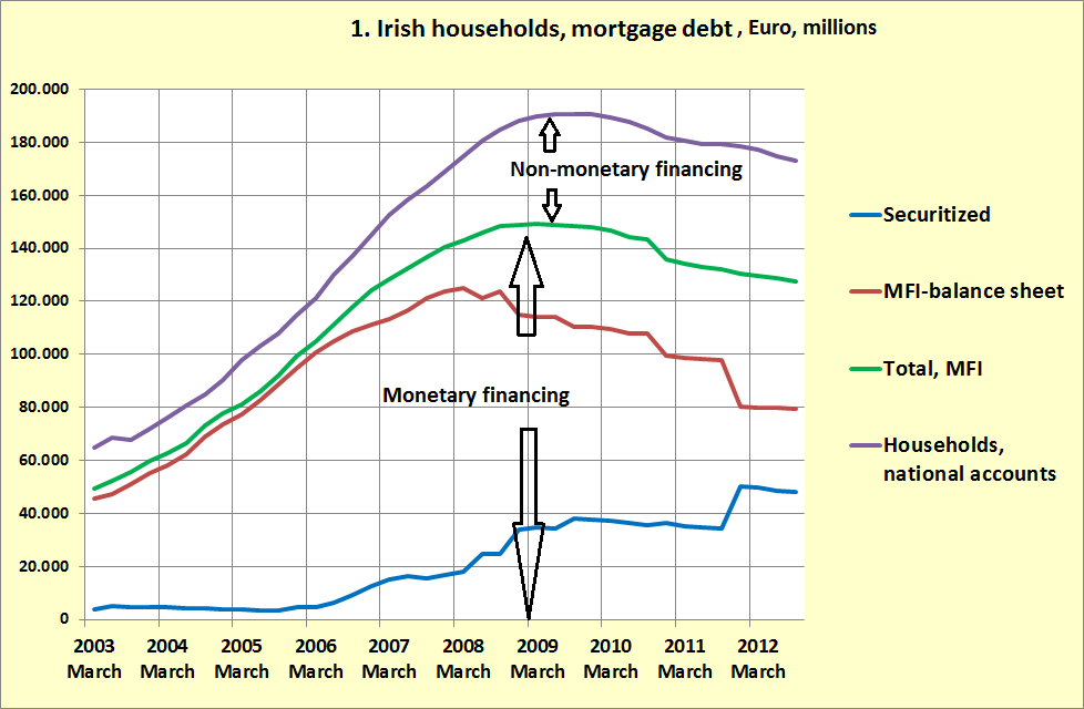 Irish mortgage debt