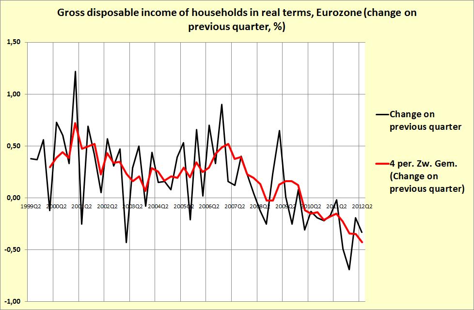 Eurozonia income