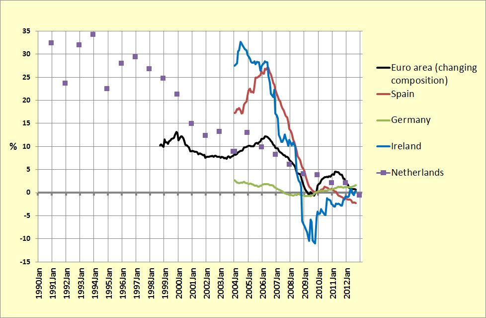 hypothekenschuldvergelijking