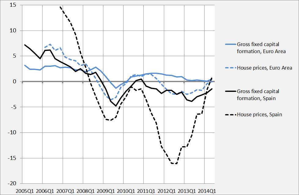 2. House prices