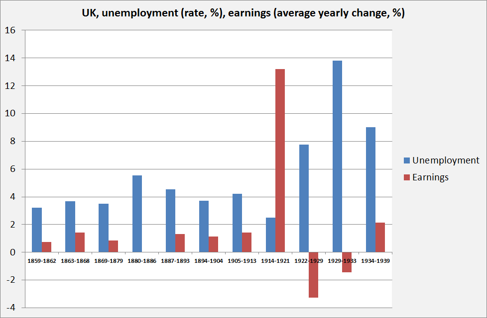 3. Earnings
